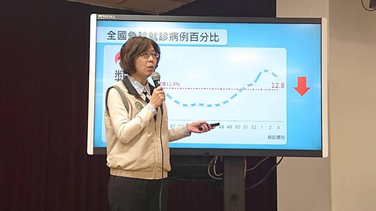 疾管署監測資料顯示,國內上周門急診類流感就診達11萬5527人次,較前一周下降7...