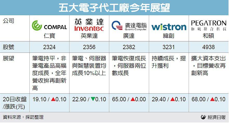 五大電子代工廠今年展望 圖/經濟日報提供
