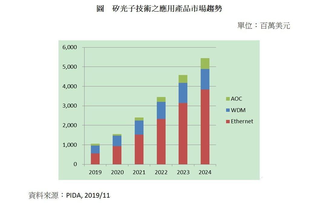 矽光子技術之應用產品市場趨勢。光電科技工業協進會/提供