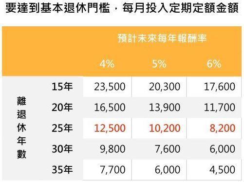 要達到基本退休門檻,每月投入定期定額金額。 資料來源/「鉅亨買基金」整理