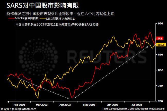 MSCI中國股市雖落後全球股市,但在短短六個月內便後來居上。圖/擷自路透