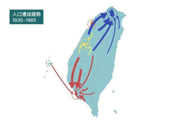 「人力運用擬-追蹤調查資料庫」分析結果顯示,1935-1985 年代,農村人口主...