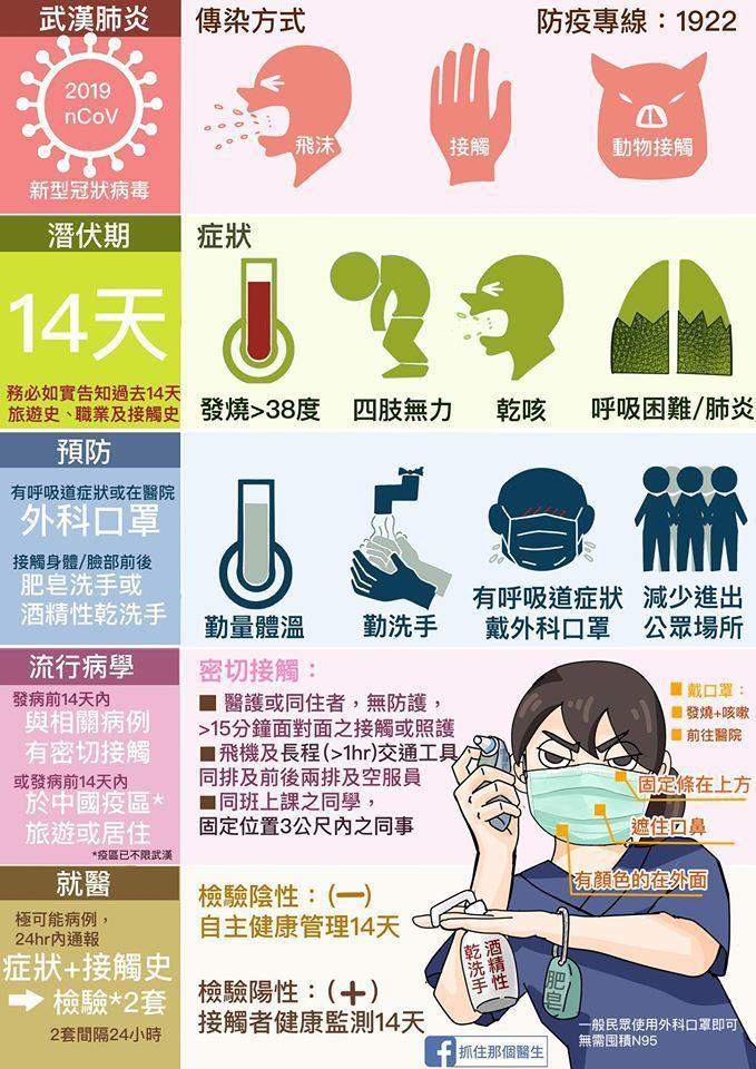 一張圖看懂防疫武漢肺炎。 圖擷自臉書粉專《抓住那個醫生》