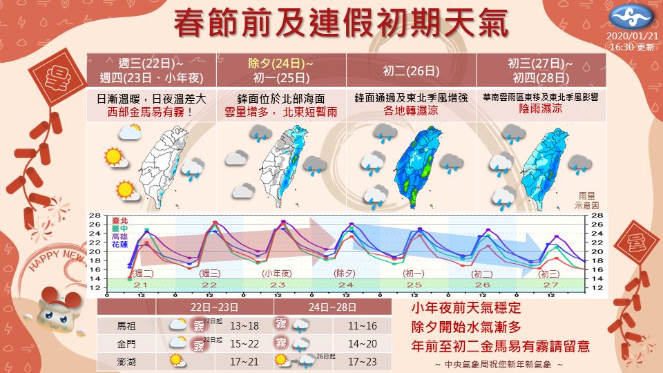 春節前及連假初期天氣。圖/氣象局提供