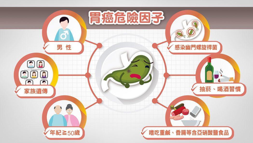 胃癌六大危險因子。圖/趙毅提供