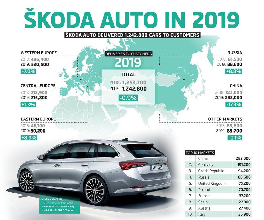 ŠKODA去年銷輛衰退0.9%,中斷了連續正常長的紀錄。 摘自ŠKODA