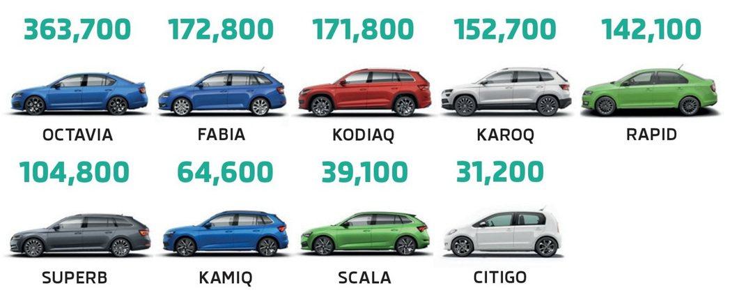 ŠKODA於2019年的車款銷量統計。 摘自ŠKODA