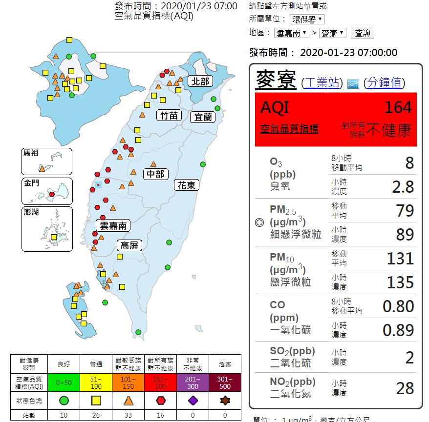 環保署提醒馬祖、湖口、苗栗及高屏地區橘色提醒(對敏感族群不健康);金門、北部、中部及雲嘉南地區紅色警示(對所有族群不健康,宜減少在戶外活動)。圖/取自環保署空氣品質預報網站