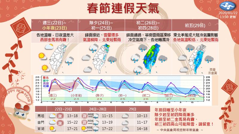 春節連假天氣。圖/氣象局提供