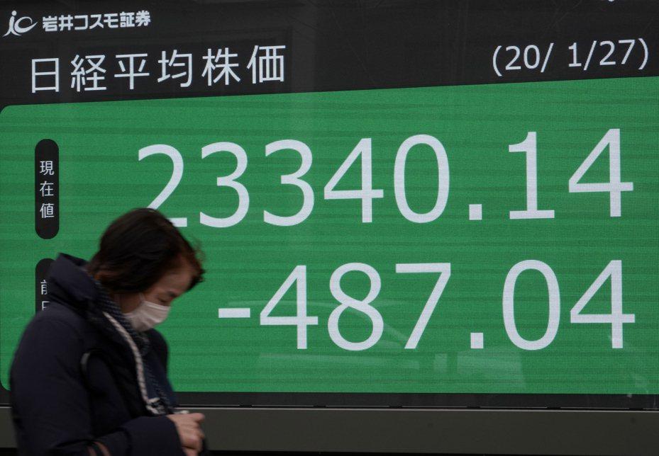 日本股市日經225指數今天收盤重挫2.0%,創下5個月來最大單日跌幅。 歐新社