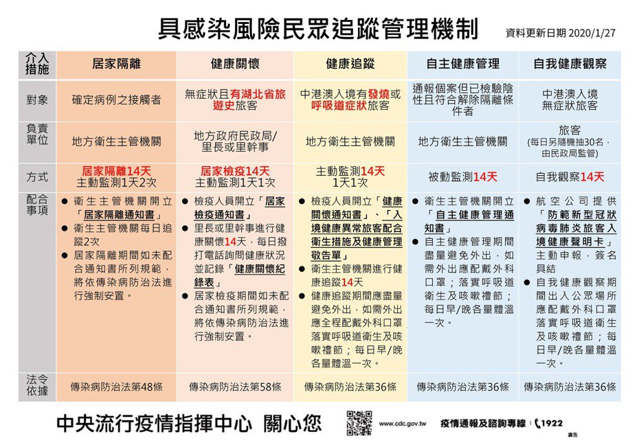 中央流行疫情指揮中心,今公佈武漢肺炎「具感染風險民眾追蹤管理機制」表,讓民眾一次搞懂具風險民眾相關追蹤與配合事項。圖/指揮中心提供