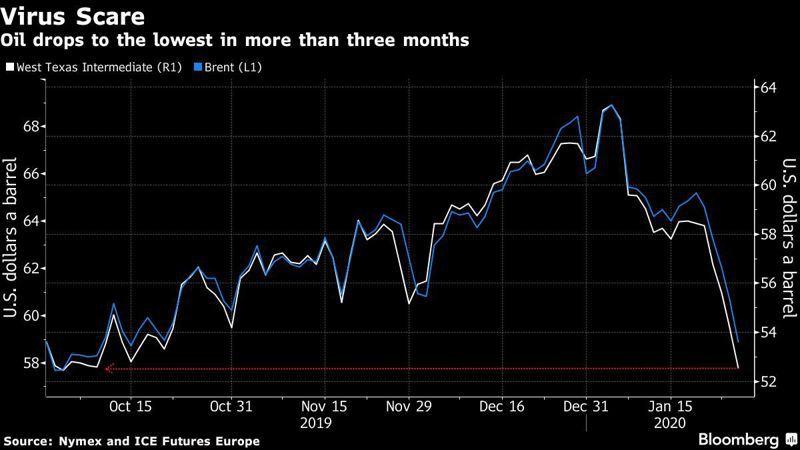國際油價受到武漢肺炎疫情驚嚇,大跌至逾三個月來谷底。圖/擷自彭博
