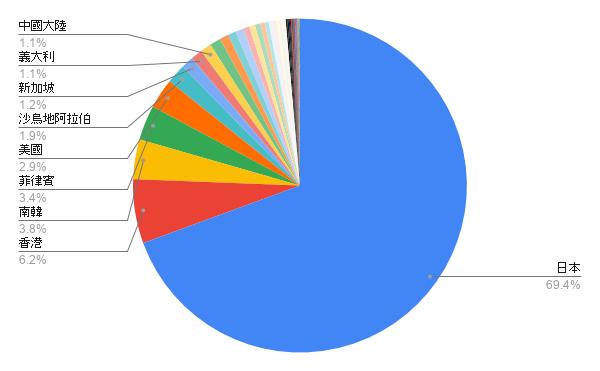 台灣 2019 年出口一般口罩到各國的數量(片數)比例