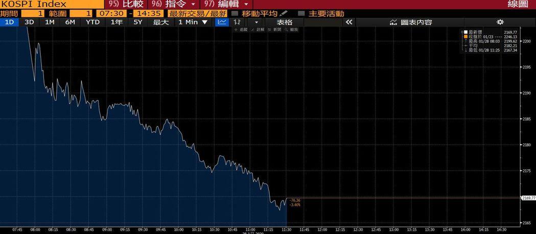 南韓Kospi指數今天結束農曆假期恢復交易首日即大跌3.4%。圖/擷自彭博