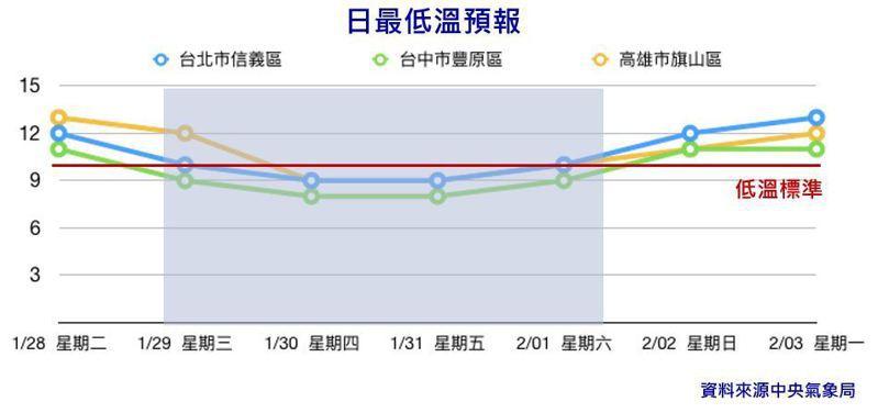 寒流來襲,氣象局已針對台灣西部和宜蘭等地發布低溫特報,中部以北地區預計晚間氣溫可能降至攝氏11度以下。國家災害防救科技中心稍早也呼籲民眾做好禦寒保暖工作,減少寒流可能帶來的危害。圖/國家災害防救科技中心提供