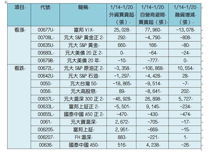 註:統計台股封關倒數五天交易狀況。資料來源:CMoney