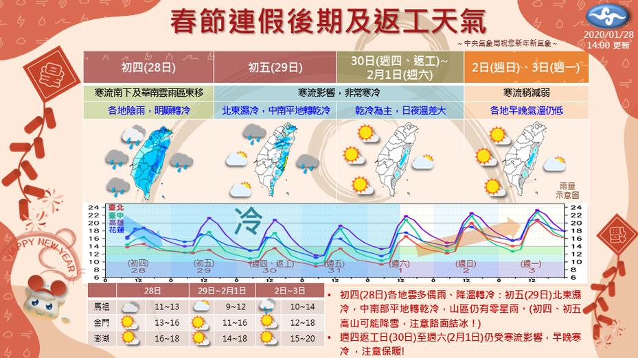一張圖看春節連假後期、返工天氣。圖/氣象局提供