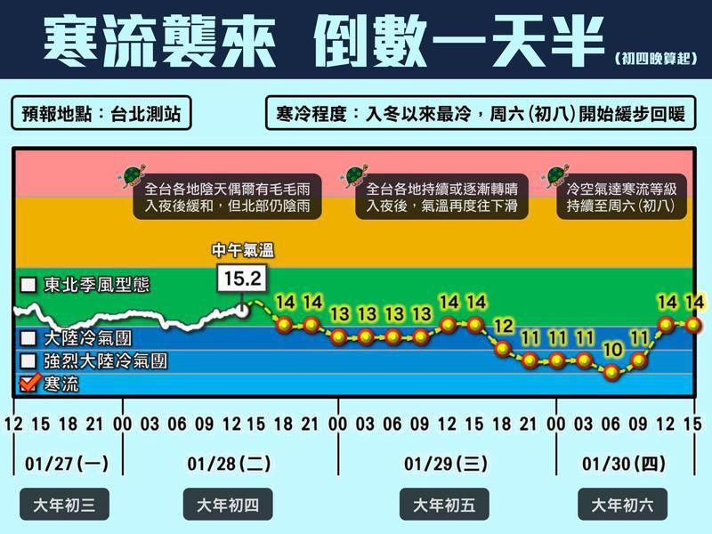 入冬首波寒流最強的時期還沒到來,預計周四、周五影響最劇。圖/取自臉書專頁「台灣颱風論壇|天氣特急」
