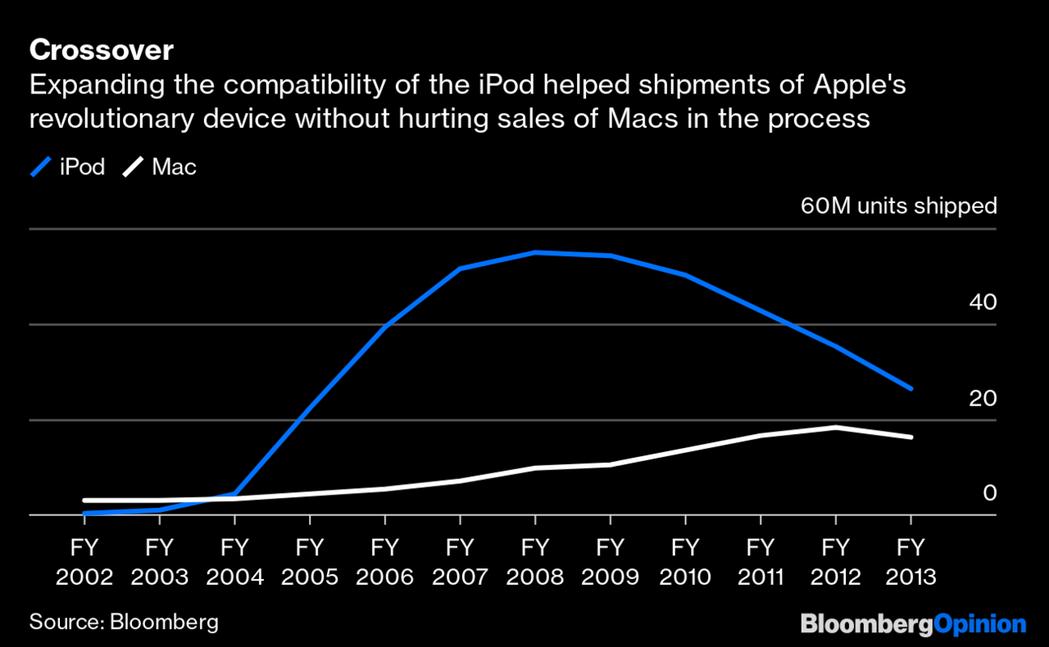 蘋果iPod的相容性擴張後,出貨量快速攀升。 彭博資訊