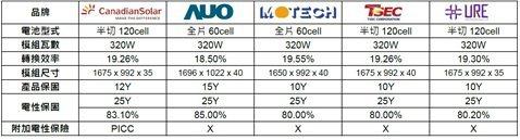 單晶模組轉換效率比較  加國/提供