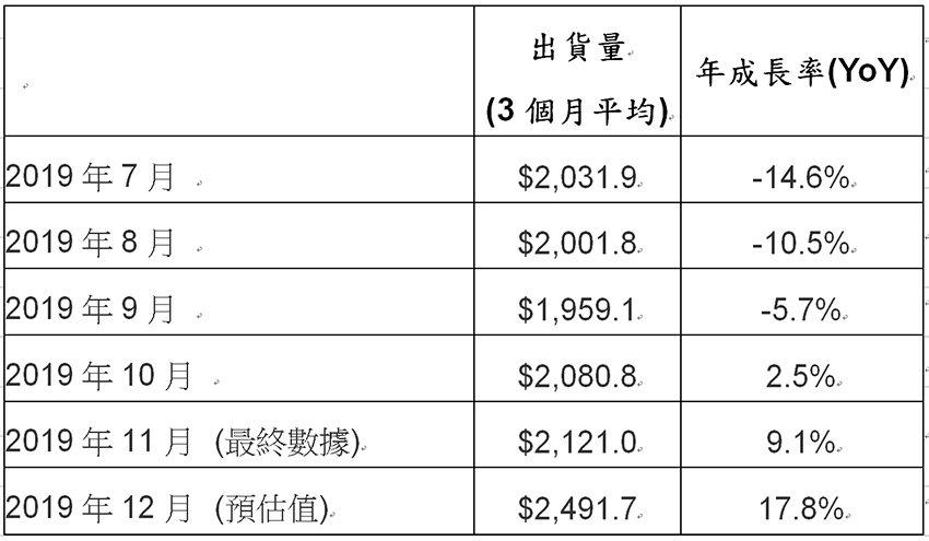2019年7月至2019年12月北美半導體設備市場出貨統計(單位:百萬美元)。 ...