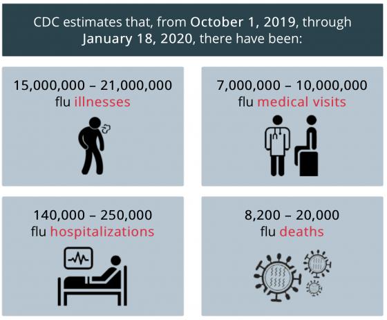 source: 美國CDC – 2019-2020 U.S. Flu Seaso...