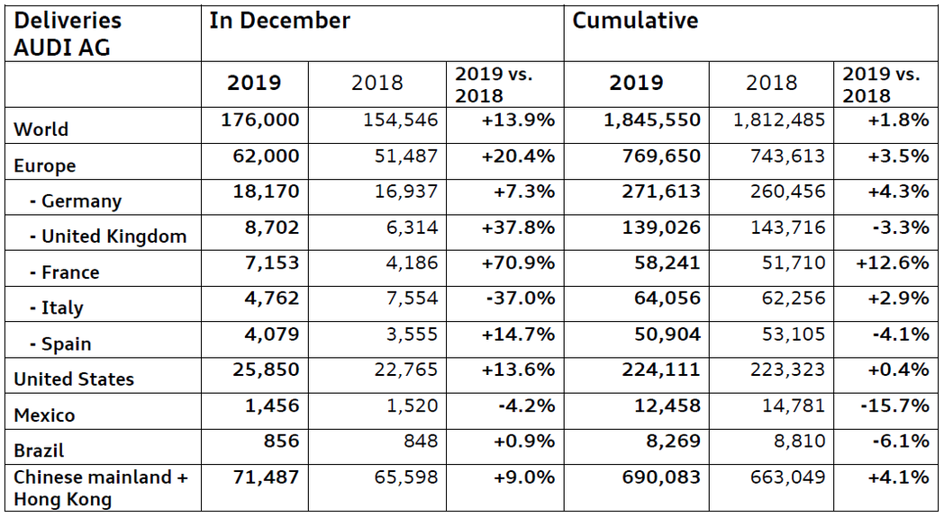Audi在2019年於各個主要市場中的銷量幾乎都有所成長。 摘自Audi