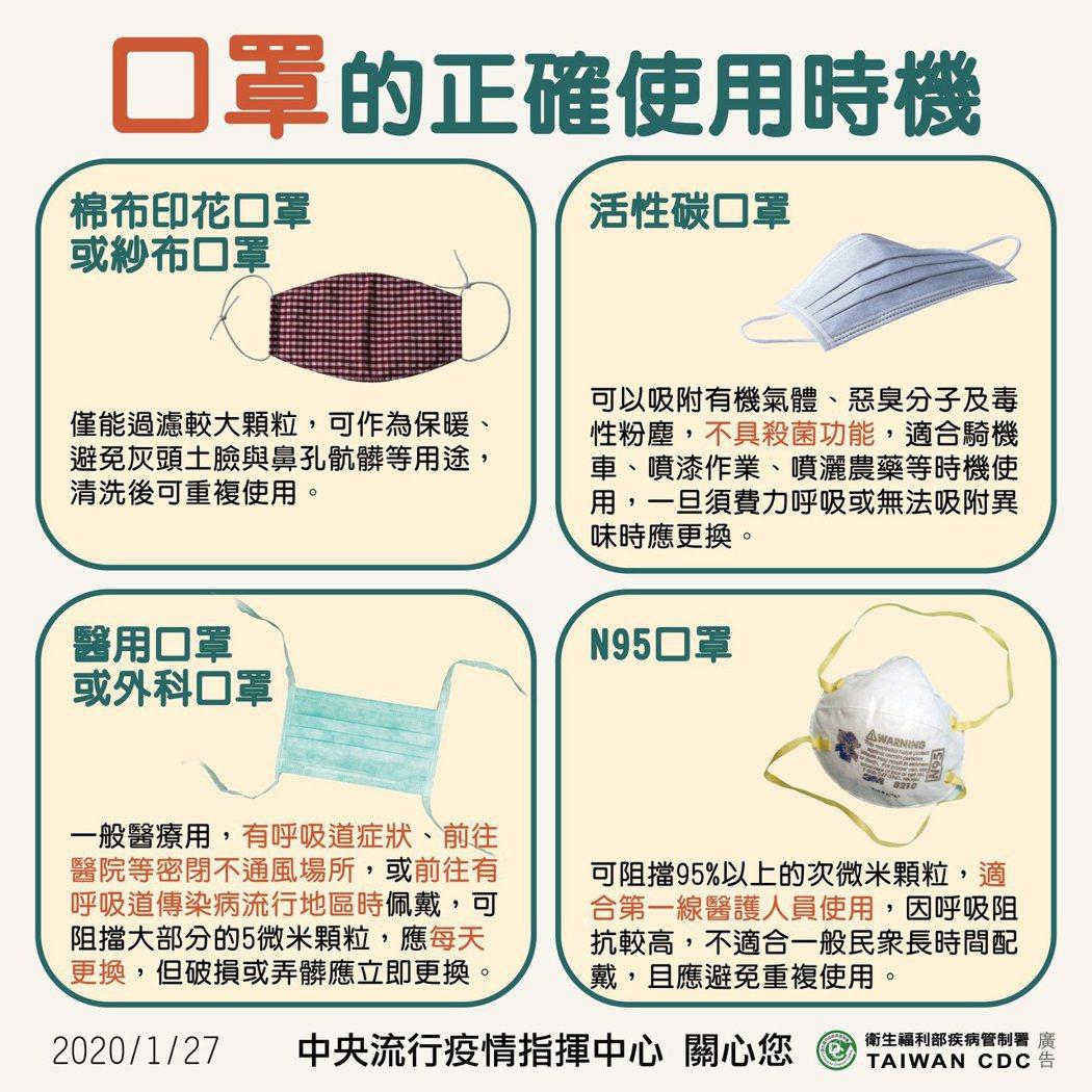 民眾使用一般醫用口罩即可阻擋飛沫傳染。圖/中央流行疫情指揮中心提供
