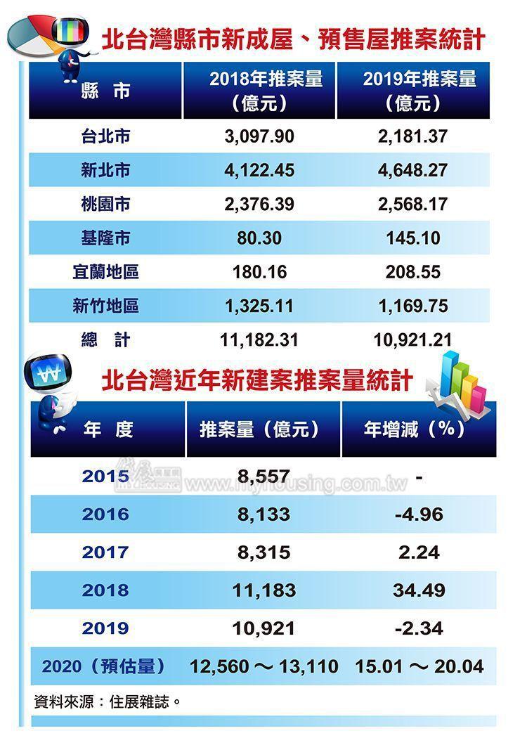 據住展雜誌統計,北台灣2019年全年推案量約10,921億元、年減2.3%,創北...