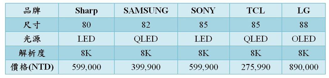 各大品牌8K電視消費市場售價比較。光電科技工業協進會(PIDA)/整理且提供