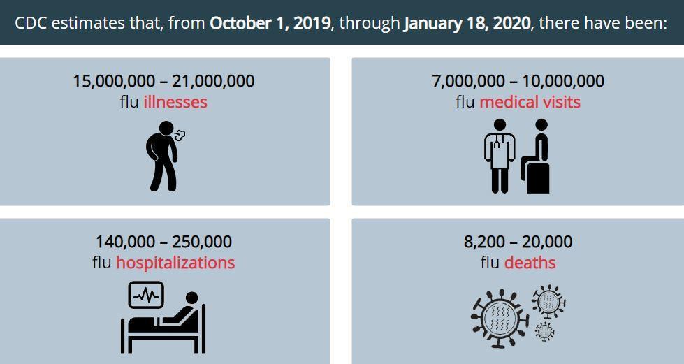 美國2019年10月1日至2020年1月18日流感疫情預估。 圖/取自美國 CDC