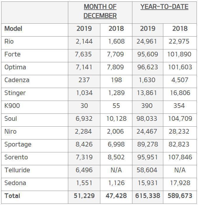 Kia 2019年在美國銷售成長了4.4%。 摘自Kia