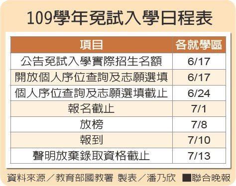 109學年免試入學日程表 資料來源/教育部國教署 製表/潘乃欣