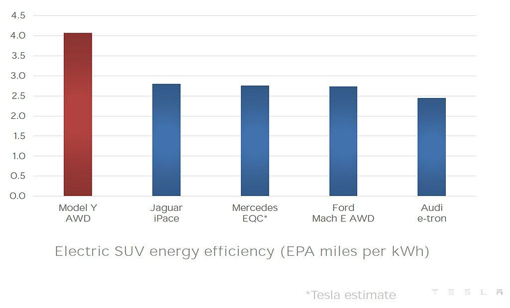 特斯拉Model Y AWD電池每1kWh可行駛超過4miles(約6.4km)...