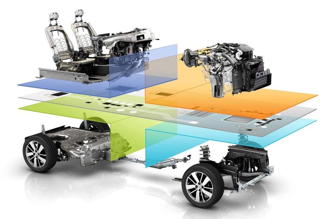 Renault–Nissan CMF模組化平台。 摘自Nissan