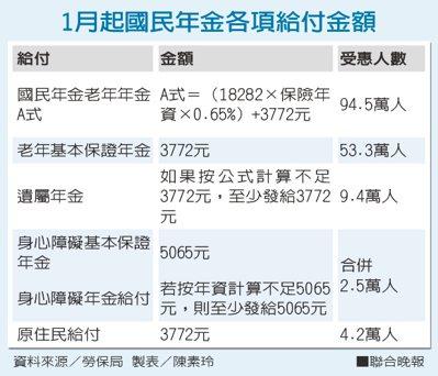 1月起國民年金各項給付金額。資料來源/勞保局 製表/陳素玲