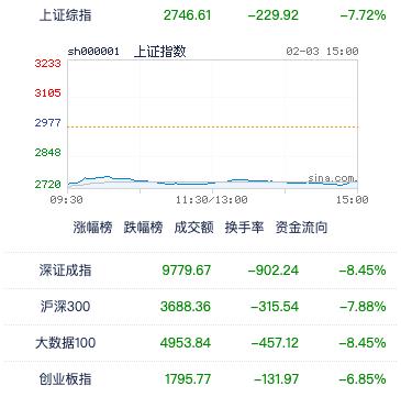 A股市場鼠年開市大跌,上證綜指跌7.72%,收2746.61;A股共3,185檔股票跌幅在9%以上。照片/新浪網