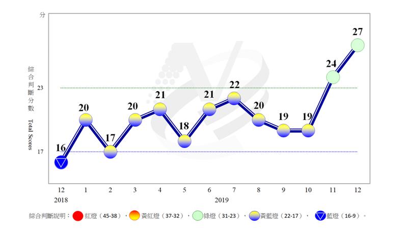 近1年景氣對策信號走勢圖。圖/國發會提供。