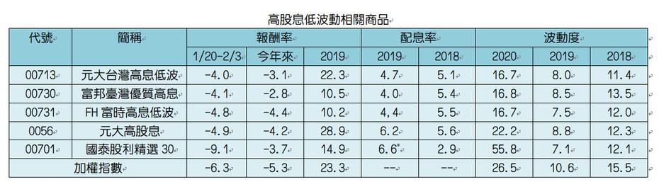 *1月進行2019年度上半年除息。統計均計算股價,單位:%。資料來源:CMoney