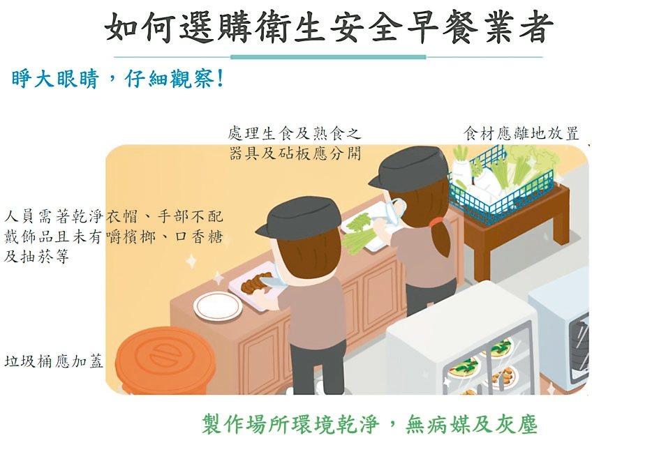 食藥署提供選擇安全衛生早餐店的撇步。 圖/食藥署提供