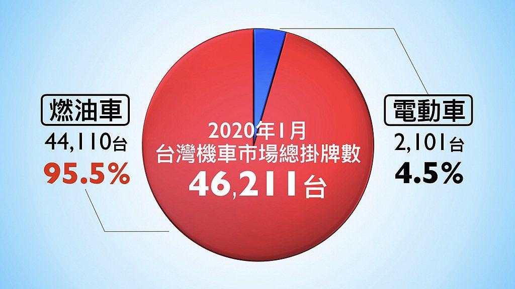 2020年1月台灣機車總市場銷售數為46,211輛,油車與電動機車的銷售比例為9...