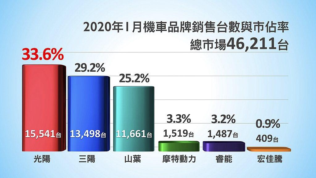 台灣各縣市補助辦法目前尚未全公布,導致電動機車市場1月份市佔率下滑92.7%,G...