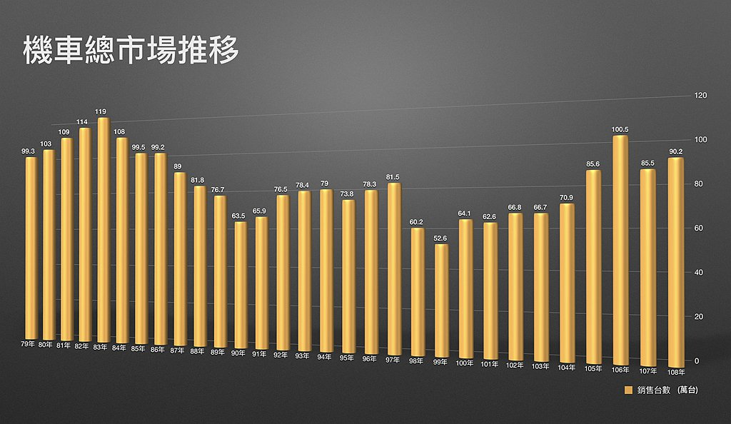 面對突如其來的武肺疫情,對台灣消費面多少有些衝擊,Kymco也提供民國79年以來...
