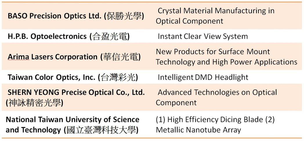 廠商產品發表會一覽。光電科技工業協進會(PIDA)/提供