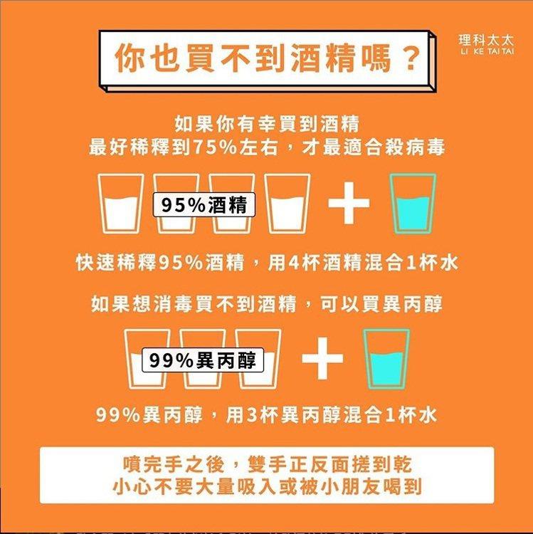 理科太太在IG上分享,若民眾有消毒需求但買不到酒精,可以買異丙醇稀釋代替。圖擷自...