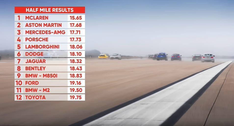 1/2英里比賽成績, 跑道一拉長DBS Superleggera多缸數的優勢就顯...