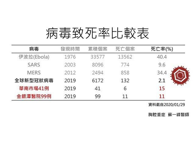 統計到1/29日為止,各地的死亡率數字回報。蘇一峰醫師提供