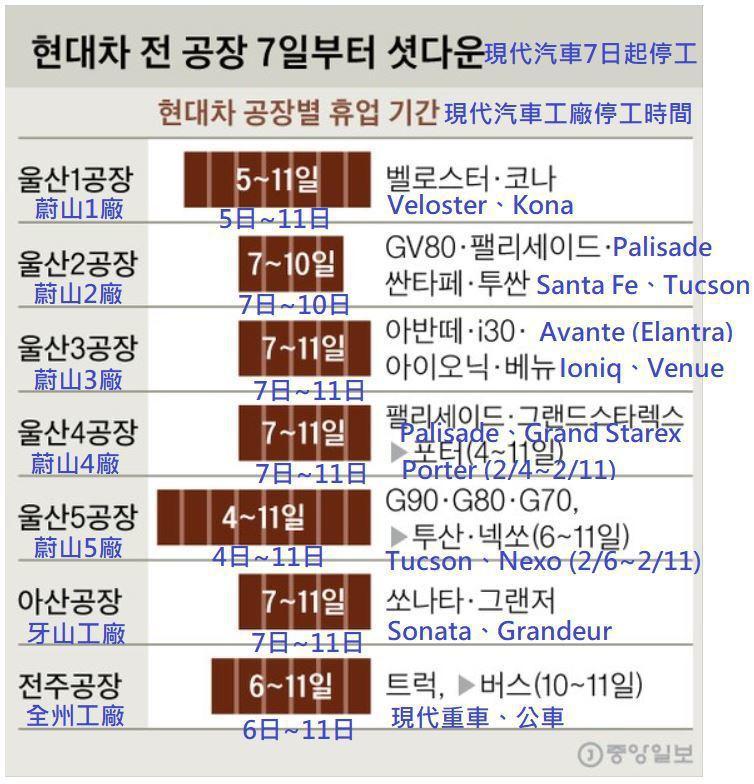 Hyundai韓國工廠停工時間表。 圖/截自韓國中央日報 (중앙일보)