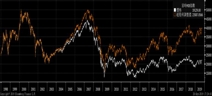 義大利富時MIB指數 1998-2019 (橘色線為股利再投資於指數)Sou...