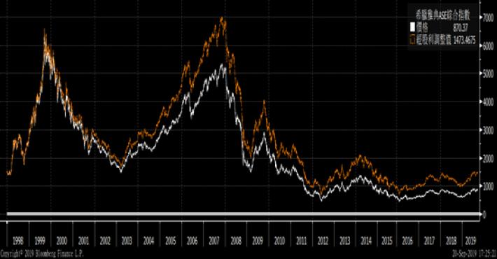 希臘雅典ASE綜合指數 1998-2019 (橘色線為股利再投資於指數)So...
